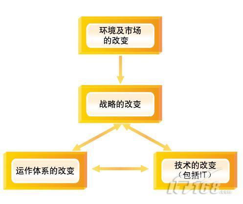 戴尔公司的网络组织结构图