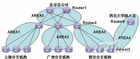 中心部分拓扑结构