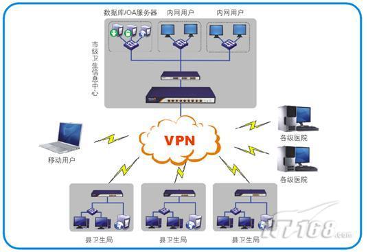 极路由pptp-星上网行为管理路由器医疗行业解决方案