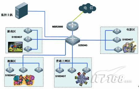 图1网吧网络拓扑图