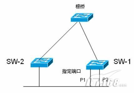 生成树连载5:rstp快速生成树配置-chinaunix网络频道