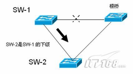 生成树连载5:rstp快速生成树配置