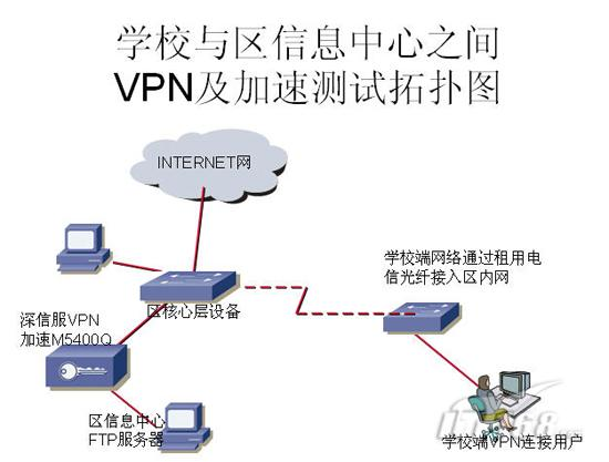 Setup remote access vpn on asa 5505