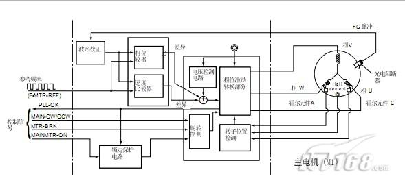1、LGC输出主电机旋转控制信号。(MAIN-CW/CCW:电机旋转方向设置,MAINMTR-ON:电机旋转命令)。   2、相位激励转换部分激励主电机各相,主电机旋转。   3、霍尔元件A、B和以检测电机(转子)的旋转位置。   4、相位激励转换部分转化对各相的激励。