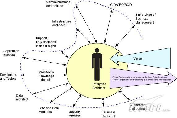图 7:企业架构师角色   企业架构师的职责常常与城市规划者对比,而建筑架构师的职责更容易与 IT 架构师角色联系起来。建筑架构师强调其推理的技能,而企业架构师角色常常强调类似于侦探的感应技能。   然而,高层次的企业架构师视角不意味着该角色脱离用户群体。反之,企业架构师必须帮助客户了解他们真正的需求(对照想要的),并且在解决方案的实现过程中与客户合作。与此同时,企业架构师必须能够在直接参与实现的实践方面之前的抽象层次上观察他或她的领域。如 IBM 的 David Jackson 所认为的,企业架构