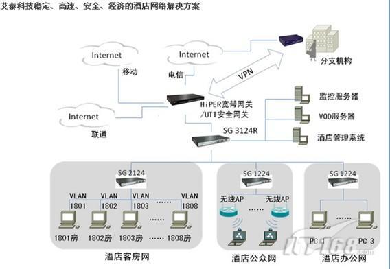 B.酒店办公网带宽管理:酒店不同部门之间办公业务类型不同,通常对