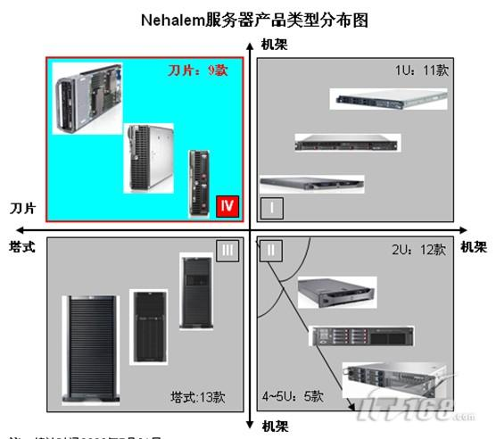 Nehalem刀片服务器产品横向对比导购