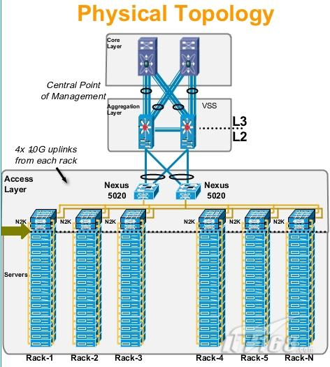 逻辑拓扑结构
