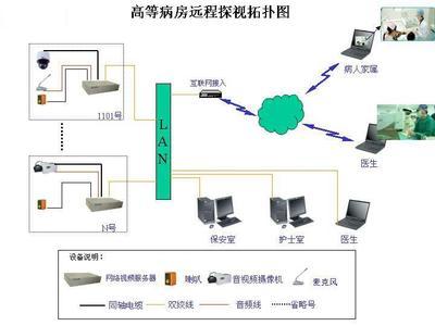 三,监控系统设计方案