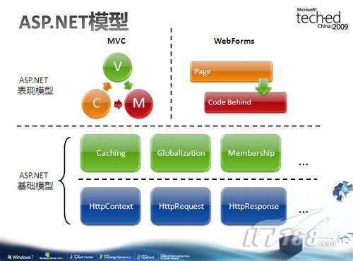 222eeenet_net mvc vs. webforms