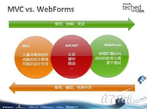 永恒的话题:<strong>asp<\/strong>.net mvc vs. webforms