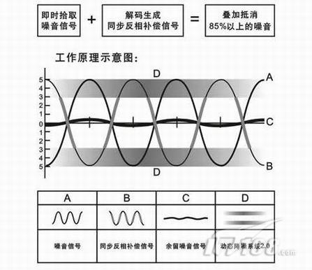 主动降噪技术的工作原理