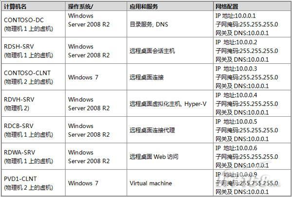微软VDI动手实验之应用模型及部署攻略