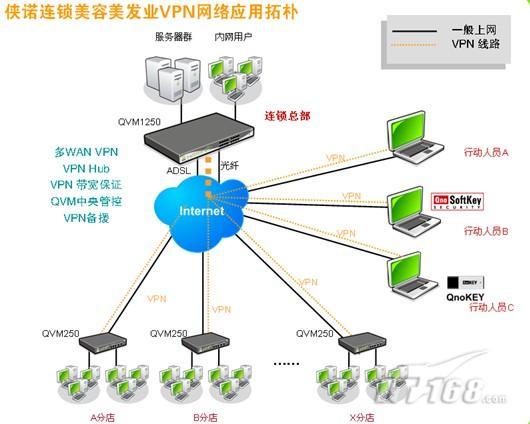 250 VPN防火墙做为VPN设备,支持PPTP、IPSec VPN、SmartLink