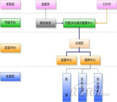 以点带面 金蝶助力重庆6区构建数字城管
