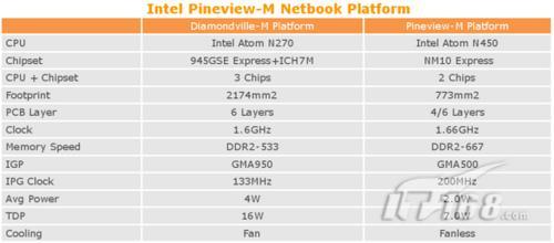 有点贵 上网本处理器Atom N470明年投产
