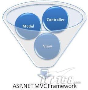 微软发布ASP.NET MVC 2 RC弥补HTML不足