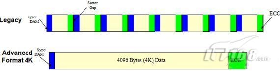 扇区变大 西数推新标准拓展硬盘10%容量