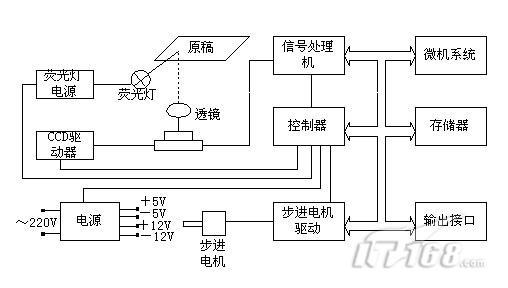 电路 电路图 电子 设计 素材 原理图 508_288