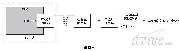 【IT168 使用技巧】  自动墨粉传感器的功能   - 自动墨粉传感器由以下电路组成:   驱动线圈电路:   一个带有高频磁场的磁头(主侧)在显影剂中形成一个磁路。   检测线圈电路:   通过磁路接收显影剂的磁阻变化(副侧)。   直流转换电路:   将从检测线圈电路的高频输出转换成一个直流信号(自动墨粉传感器输出 VATS)。