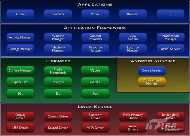 技术|android系统架构