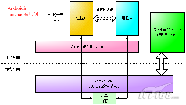 android  binder机制 (转载) - Wallace Wang - 懒羊羊的南瓜屋