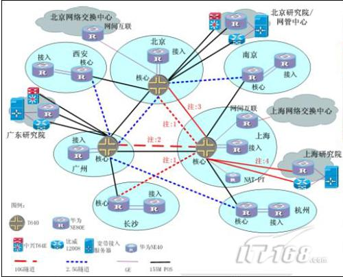 下一代互联网在中国