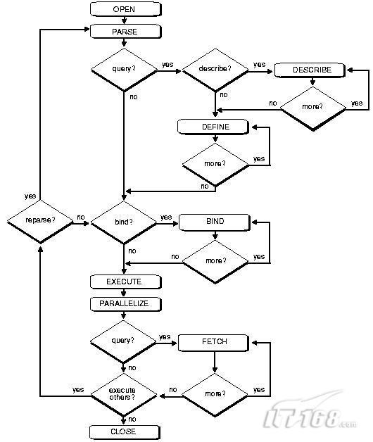 【IT168 技术文档】   在调整之前我们需要了解一些背景知识,只有知道这些背景知识,我们才能更好的去调整sql语句。   本节介绍了SQL语句处理的基本过程,主要包括:   查询语句处理   DML语句处理(insert, update, delete)   DDL 语句处理(create .. , drop ..