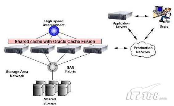 oracle rac安装部署之规划(一)
