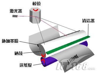 基本原理:  激光打印机工作过程所需的控制装置和部件的组成,设计结构