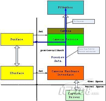android多媒体框架