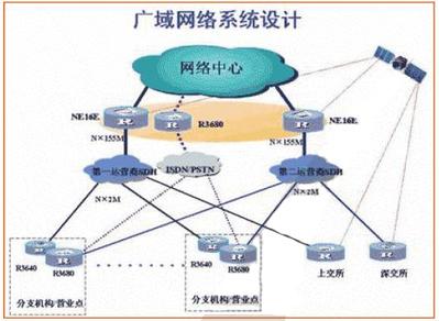 智方科技—证券公司网络平台解决方案