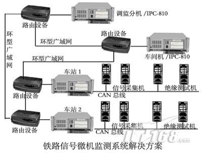 电路接收端电压,转辙机动作电流,区间发送电压,区间接收电压,站内电码