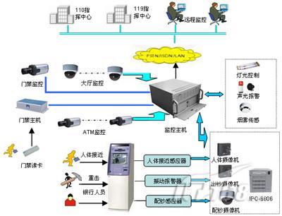 目前采用数字视频实况组播和监控模块相结合的数字化