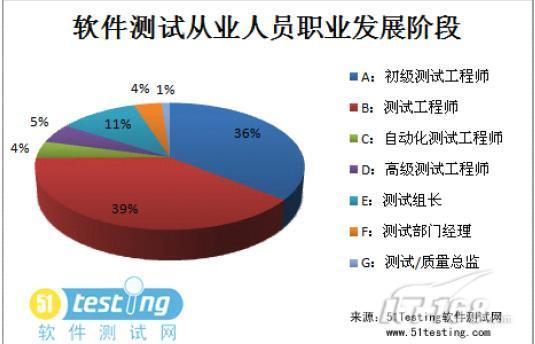 所学专业和学历分布 调查 中国软件测试从业人员的基本情况