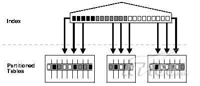 分区表默认全局(不分区索引结构)