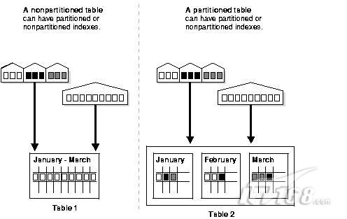 oracle学习:分区表和索引