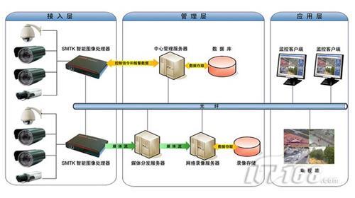 系统总体结构示意图