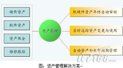 资产组合管理_企业资产管理_资产流动性管理