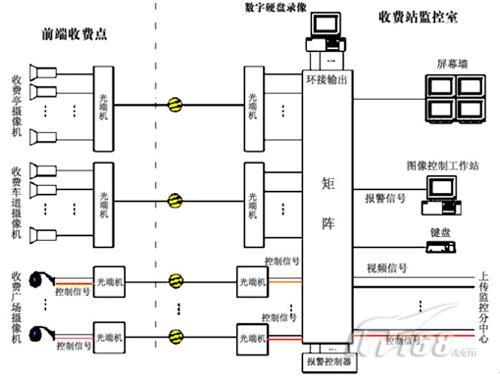 商场网络拓扑结构图