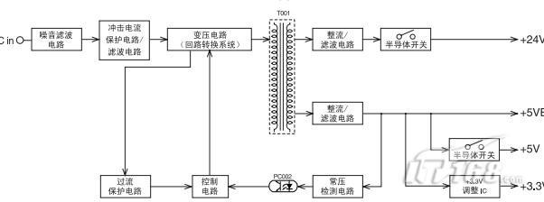 【IT168 使用技巧】  DC电源电路直接将AC电源流程DC电源,用DC/DC转换电路喜爱你是开关转换。   通过再次整流和滤波,产生一个DC直流电压。   常压控制电路为正5.通过5连接的非空控制系统电压为24   从5通过调整IC输出3.3电压。