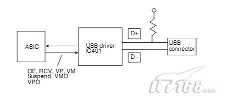3)显示电路   显示电路由muc的cpu发出的数据信号       分享到