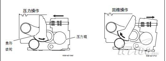【IT168 使用技巧】美能达彩色数码复印机C450的定影辊压力/回缩机构,为保证定影带有较长耐久性,当不进行打印循环时,压力辊会从定影带上缩回,定影压力辊压力/回缩马达通过正转或反转画将压力辊顶住从定影带缩回。