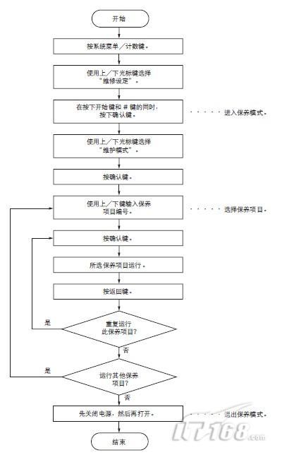 执行保养项目流程图