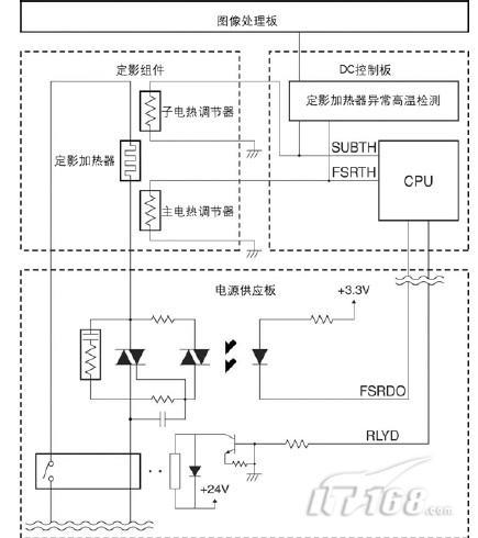 佳能复印机如何控制定影系统的温度