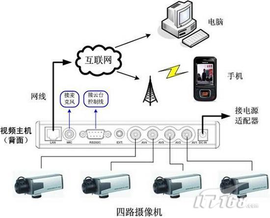 手机视频监控系统连接示意图