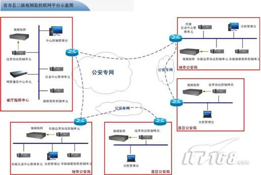 """系统网络,结合各级的视频监控系统,构建""""统一图像资源编号,统一权限体"""