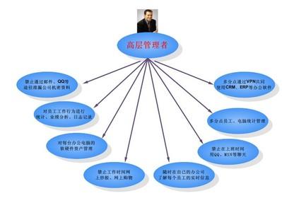 网络信息安全管理一体化规划解决方案