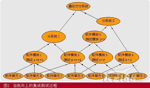 软件测试之集成测试常用方案选型