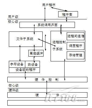 x/linux基本结构